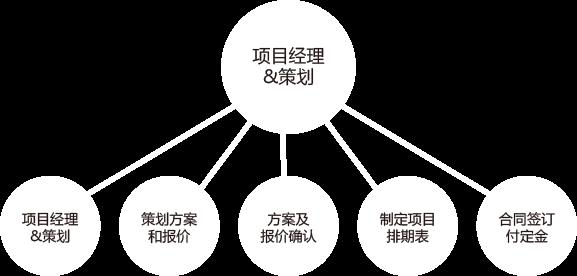 项目经理-策划