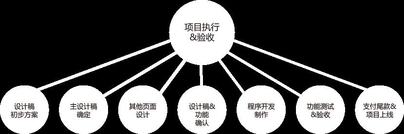 项目执行-验收